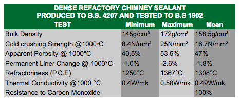 thermocrete chimney sealant